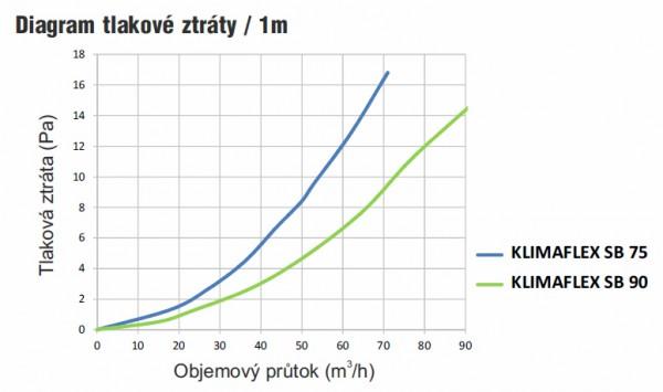 Klimaflex - diagram tlakové ztráty / 1m